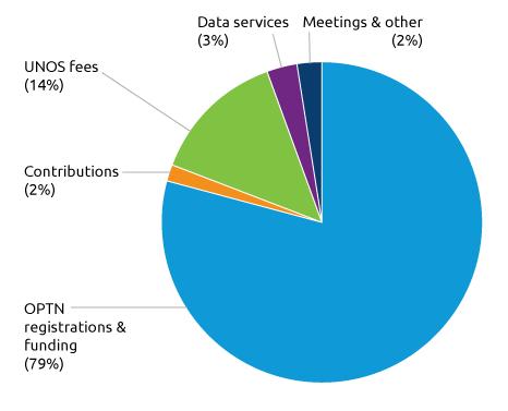 UNOS Revenue, 2016
