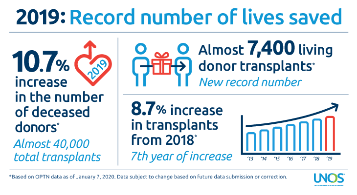 Organ donation again sets record in 2019