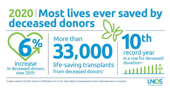Annual record trend continues for deceased organ donation, deceased donor transplants