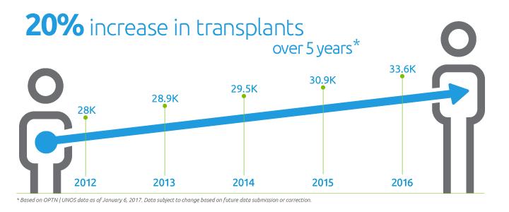 20% increase in organ transplants between 2012 and 2017