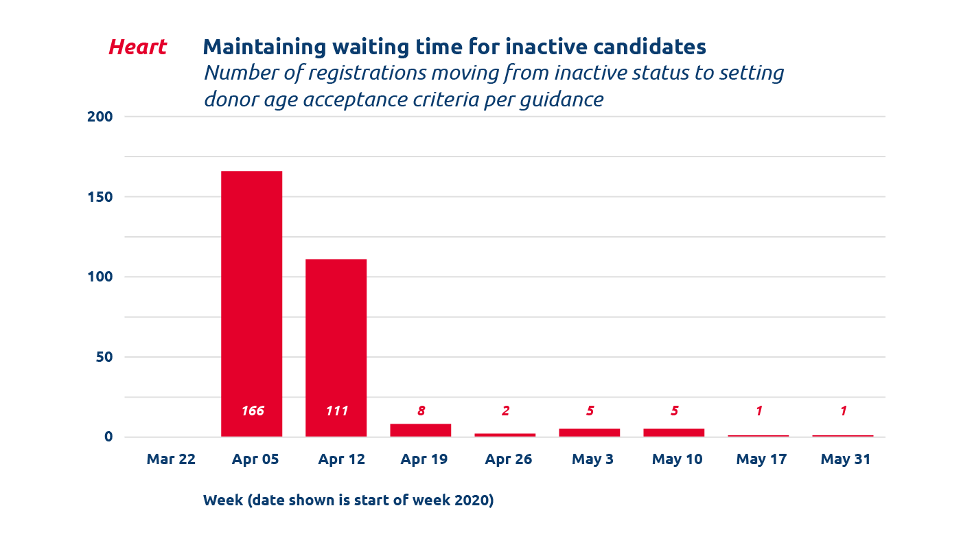 Bar chart from June 2020Summary of COVID-19 Emergency Policy and IT Changes showing heart Maintaining waiting time for inactive candidates (Mar 22 to May 31)