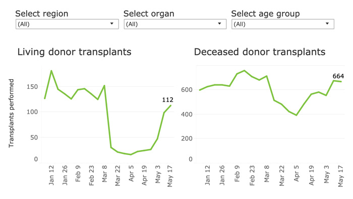 Number of transplants in the US by week, living donor and deceased donor