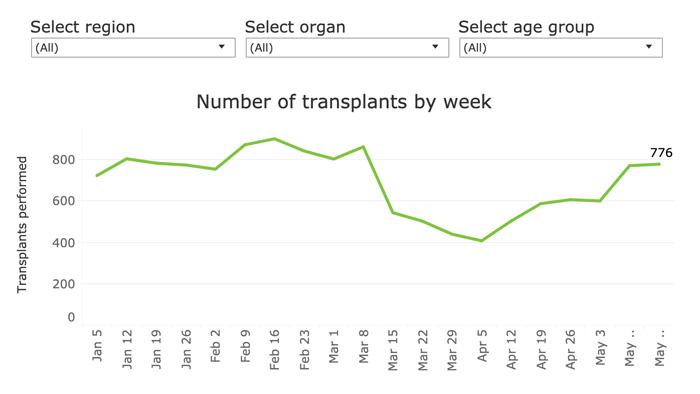 Transplants bounce back to near pre-COVID-19 levels