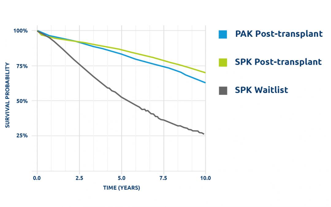 Similar survival rates for PAK and SPK transplants