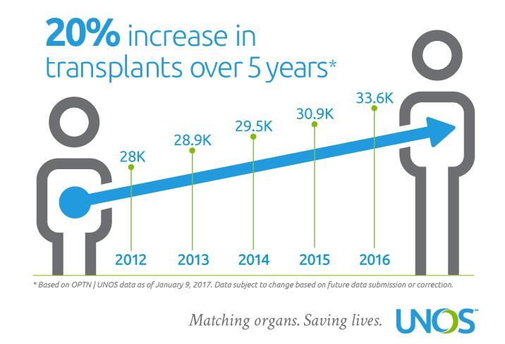 US transplants increased 20% over last five years