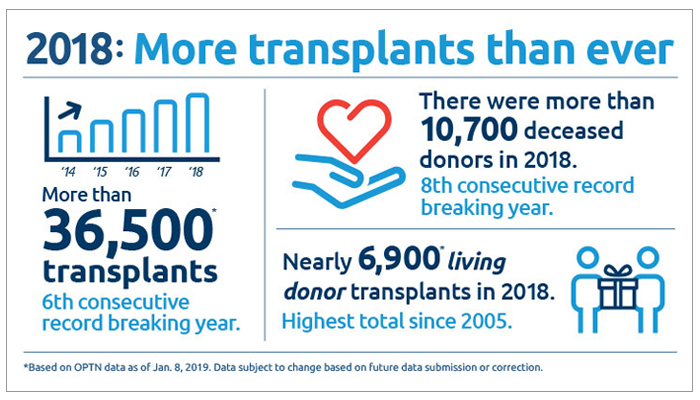 Organ transplants in United States set sixth consecutive record in 2018