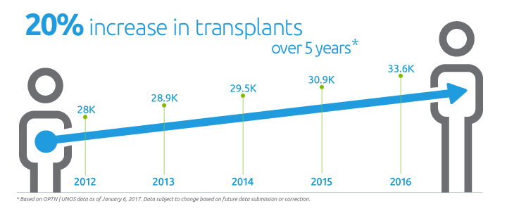 20% increase in organ transplants between 2012 and 2017
