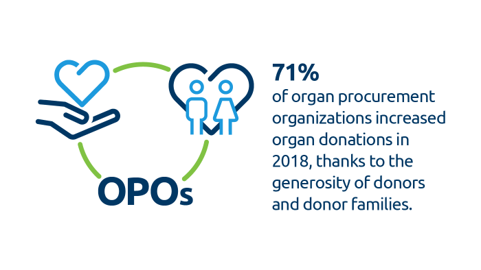 OPOs set records for organ donation in 2018