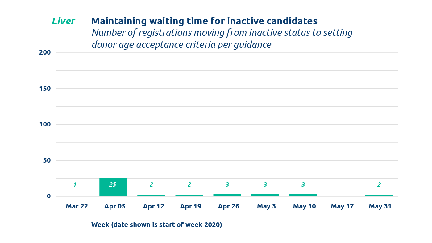 Bar chart from June 2020Summary of COVID-19 Emergency Policy and IT Changes showing liver Maintaining waiting time for inactive candidates (Mar 22 to May 31)