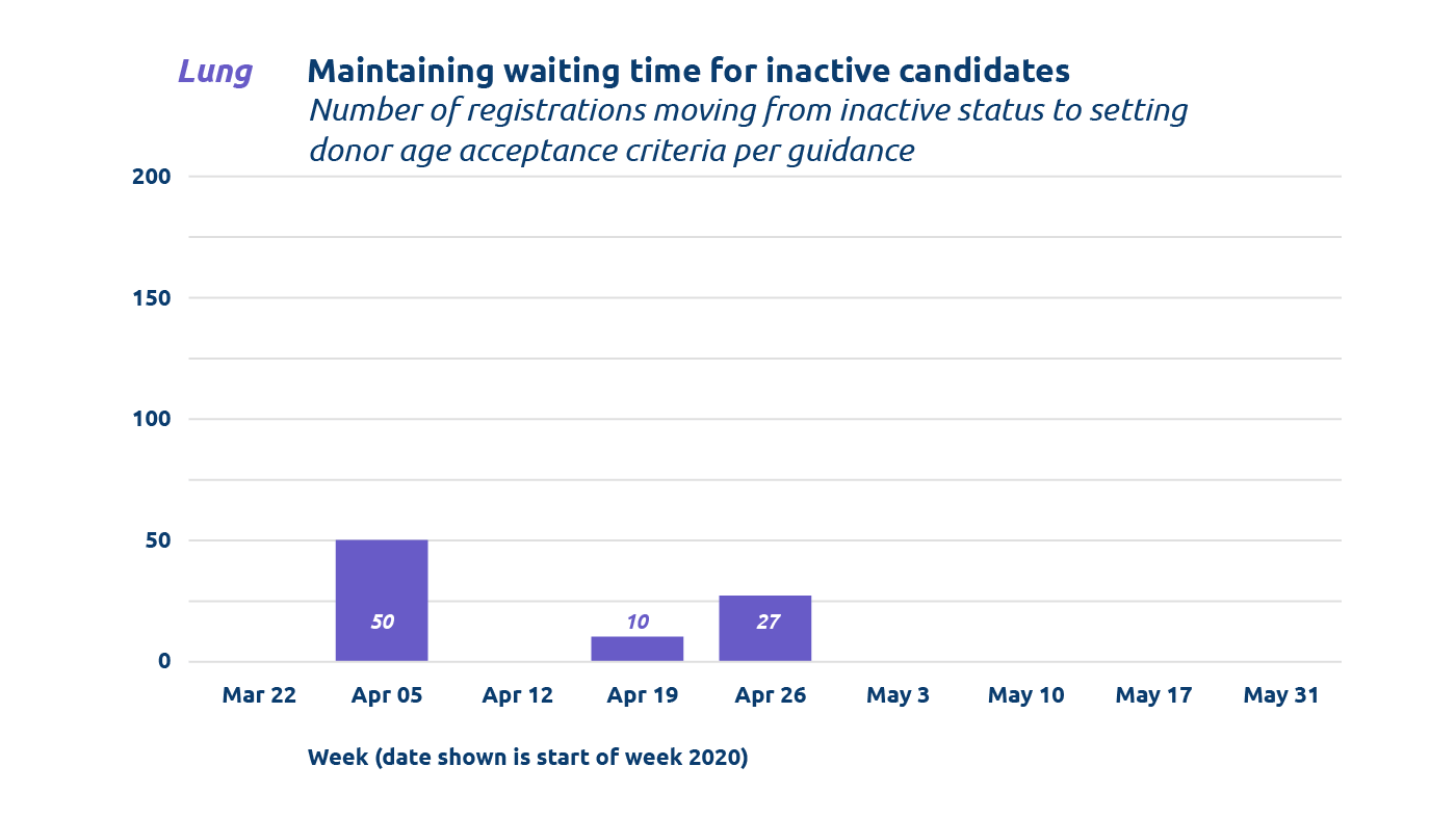 Bar chart from June 2020Summary of COVID-19 Emergency Policy and IT Changes showing lung Maintaining waiting time for inactive candidates (Mar 22 to May 31)