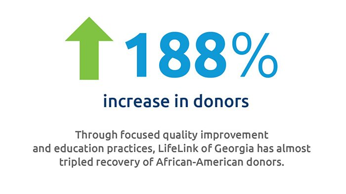 LifeLink of Georgia nearly triples African-American donors