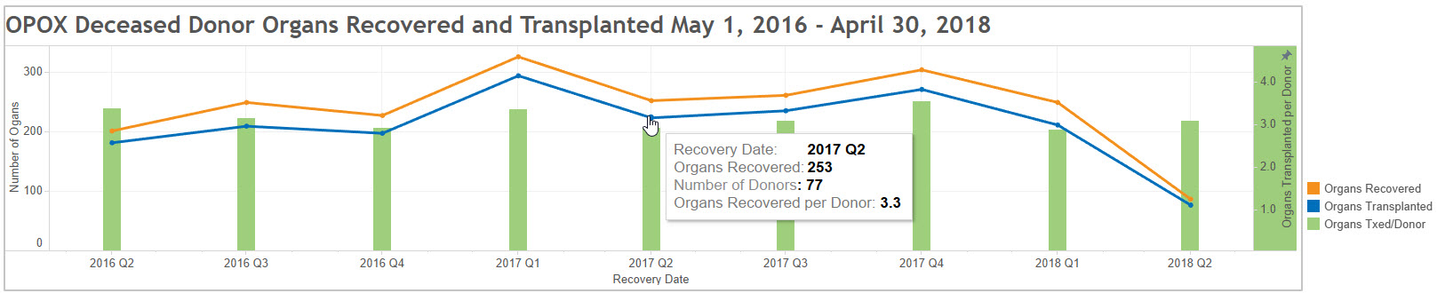 graph showing deceased donor organs recovered and transplanted