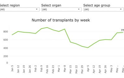 Transplants bounce back to near pre-COVID-19 levels