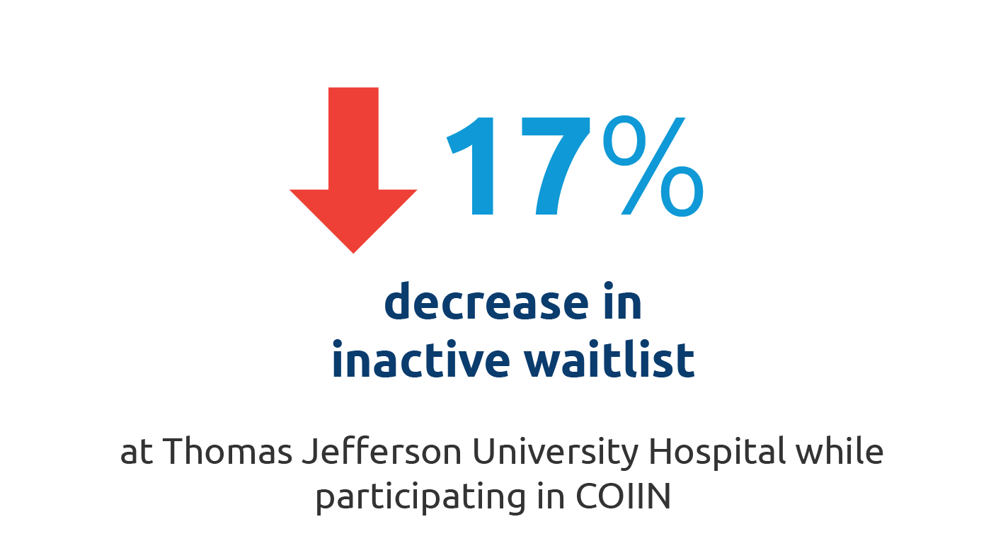 Thomas Jefferson University Hospital decreased their inactive waitlist by 17% during the 1.5 years they participated in COIIN