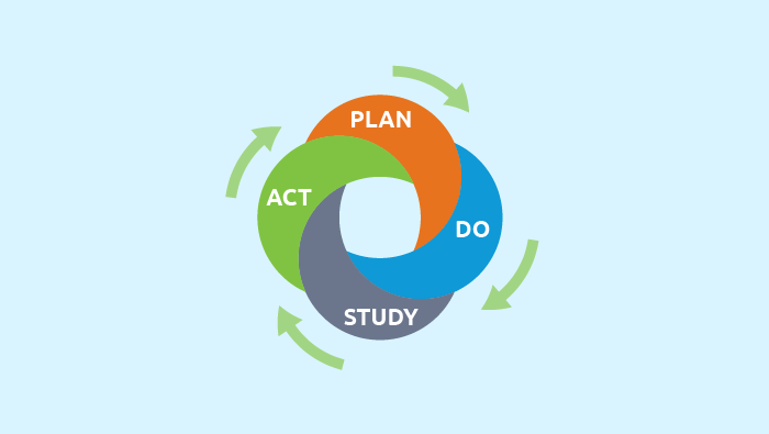 The PDSA model is a framework for improvement