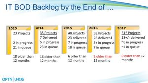 finance article chart 2_IT backlog