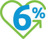 Six percent inside a green heart