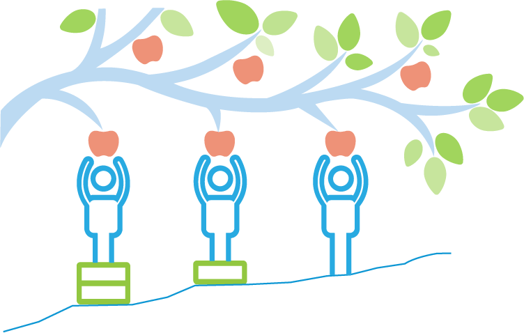 Illustration of three figures reaching for apples on tree branch, standing on uneven ground. Blocks stacked under person to bring them to equal ability to reach apples.