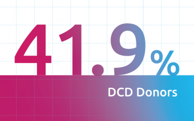 LifeShare of Oklahoma increases DCD donor recovery during COVID-19