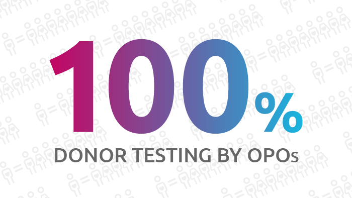 OPO testing of deceased donors for COVID-19 ensures patient safety