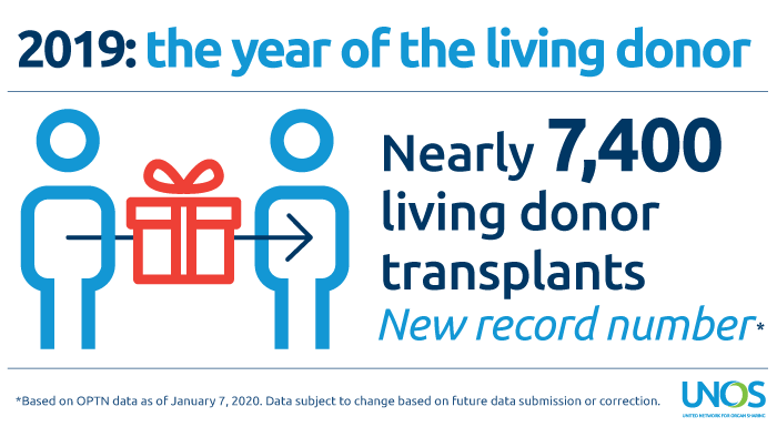 2019: Record-setting year for living donation