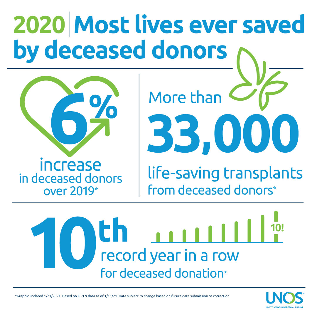2020: Most lives ever saved by deceased donors. 6% increase in deceased donors over 2019. More than 33,000 life-saving transplants from deceased donors. 10th record year in a row for deceased donation. Based on OPTN data as of 01/11/21. Data subject to change based on future data submission or correction.