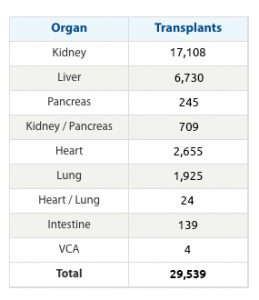 Total transplants in 2014. Kidney 17,108. Liver 6,730. Pancreas 245. Kidney and pancreas 709. Heart 2,655. Lung 1,925. Heart and lung 24. Intestine 139. VCA 4. Total number of transplants performed 29,539.