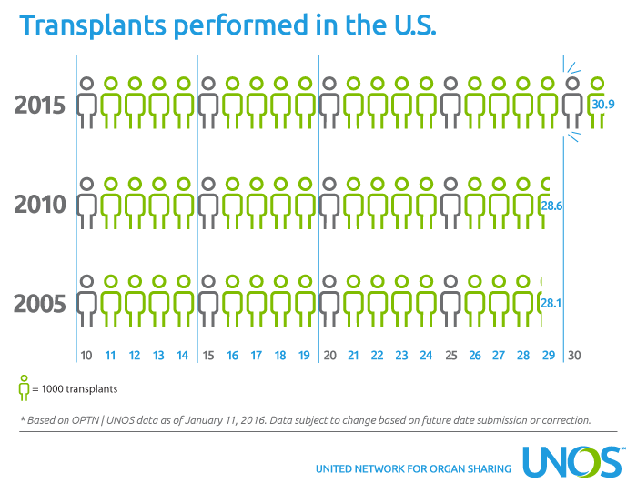 Transplants in the US, 2005 compared to 2010 and 2015