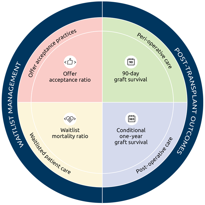 Circle diagram showing 4 quadrants the proposed metrics. Left half is waitlist management with 2 segments: Offer acceptance ratio and waitlist mortality ratio. The right half post-transplant outcomes with 2 segments: 90-day graft survival and conditional one-year graft survival.