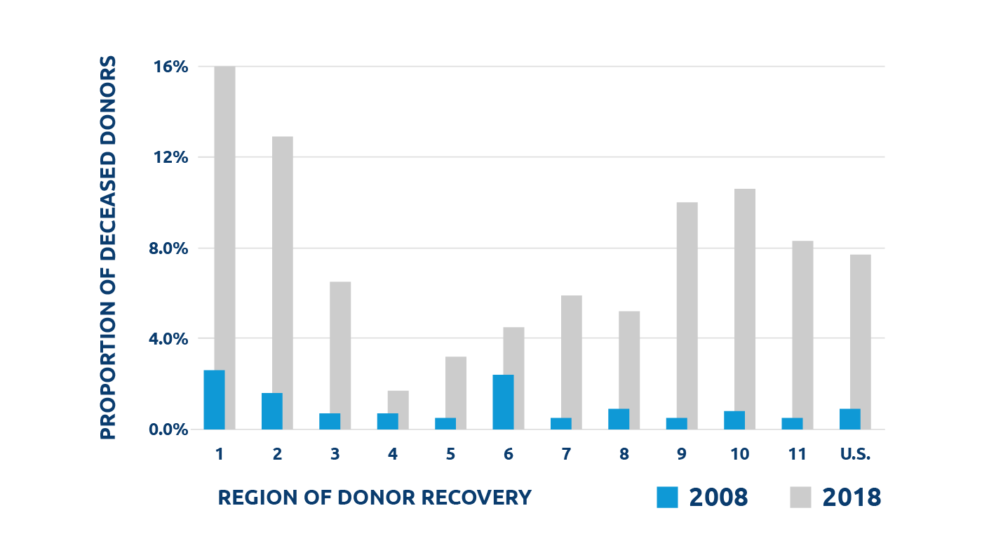 HCV donor-derived transmissions on the rise